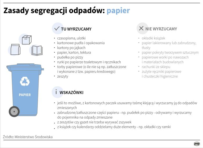 ¬ród³o: Infografika PAP