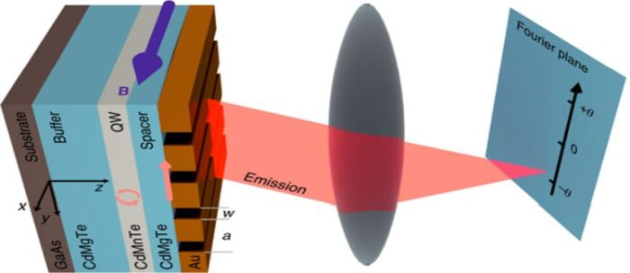 Fig. Demonstration of transverse magnetic routing of light emission (TMRLE). A Fourier imaging setup is used to convert the angular dependence of emitted light into spatial dependence in the Fourier plane which is projected onto the spectrometer slit. Angle- and spectrally-resolved exciton emission is detected as a contour pattern with a two-dimensional charge-coupled device (CCD) matrix detector, attached to an imaging spectrometer. (from F. Spitzer, et al., Nature Physics 14, 1043 (2018))