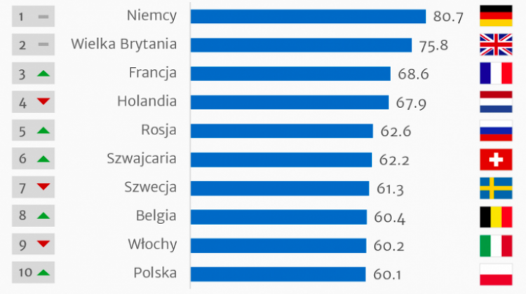Study.EU Country Ranking 2018. Top 10 countries attractive to foreign students. Source: www.study.eu