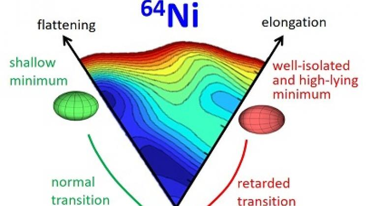 Deformation landscape of the nickel-64 nucleus. Prolate, oblate local minima and main spherical minimum are indicated by red, green and blue ellipsoids, respectively. (Source: IFJ PAN)