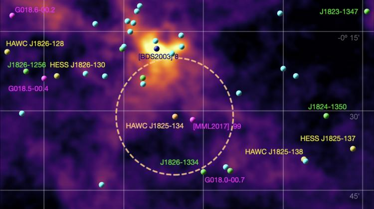 Photons with an energy of 200 teraelectronvolts are most likely emitted by protons colliding with interstellar gas. The primary source of protons is pulsar HAWC J1825-134 (in the orange circle), the role of the actual accelerator is played by the star cluster [BDS2003] 8 (dark blue). (Source: HAWC)