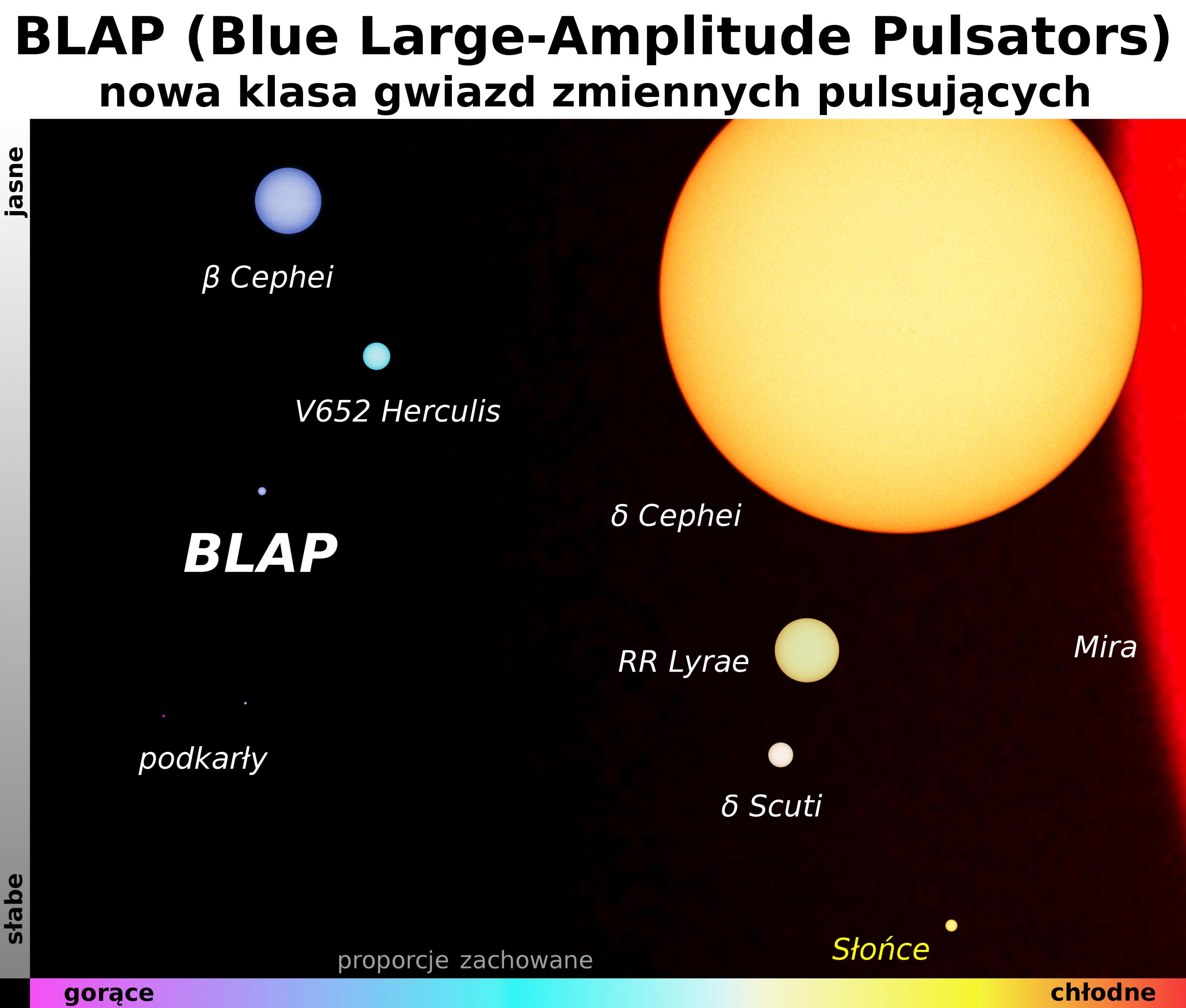 A new class of stars discovered by Polish astronomers - blue pulsating stars, BLAP - compared to other objects; Source: Dr. Paweł Pietrukowicz, Astronomical Observatory of the University of Warsaw